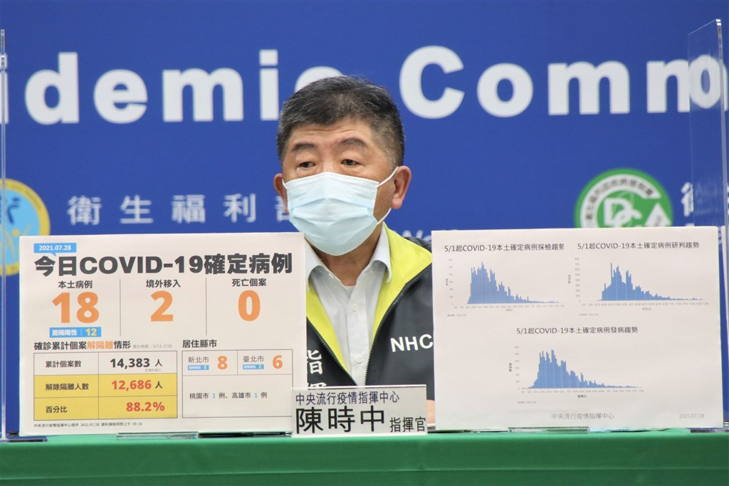 Taiwan reports 18 new domestic COVID-19 cases